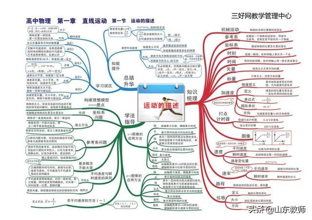 物理全套思维导图(高清版).pdf