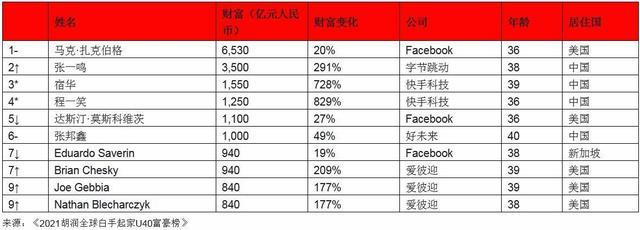 2021胡润榜全世界白手起家创业U40富豪排行榜