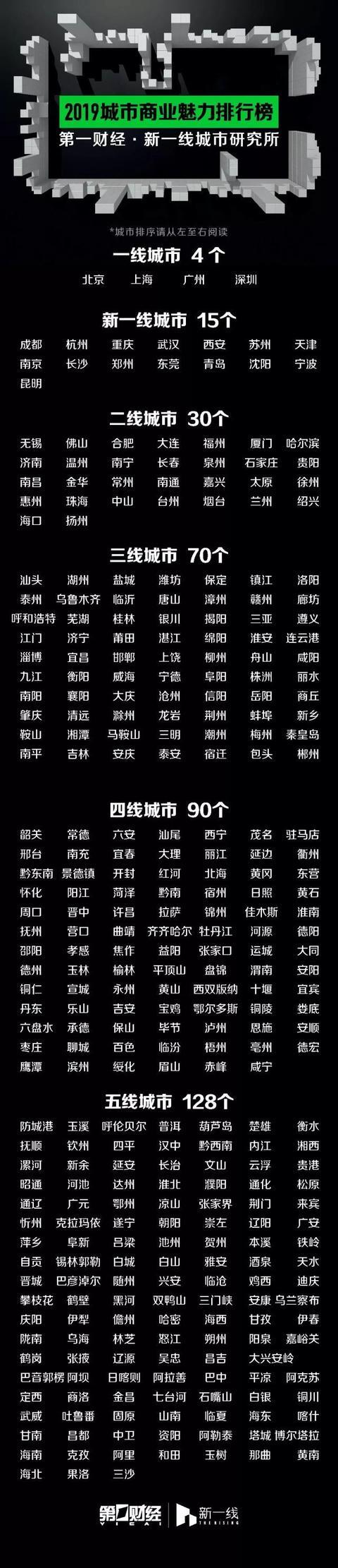 中国二线城市有哪些,2019年一二三四线城市最新排名
