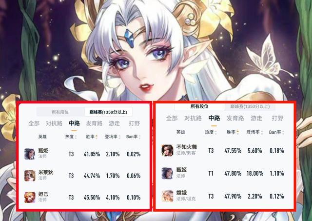 王者荣耀怎么玩,甄姬是一个什么样的英雄?胜率最低的她应该怎么玩?