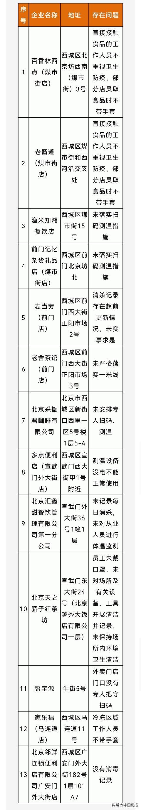 防疫不力被点名,北京聚宝源总店、麦当劳前门店等整改情况如何