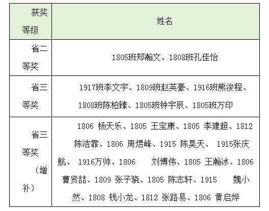 合肥四中25名学子在2020年安徽省生物竞赛中收获佳绩