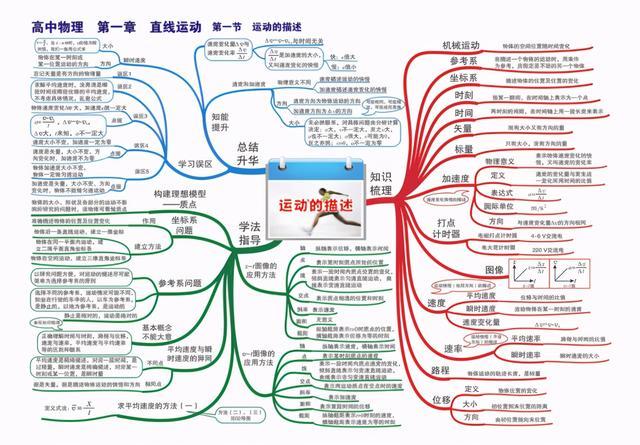 高中物理知识体系总结,24张思维导图针对考试重难点知识 可打印