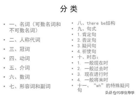 小学英语1至6年级语法汇总图表,小学生复习基础词性句式时态变化