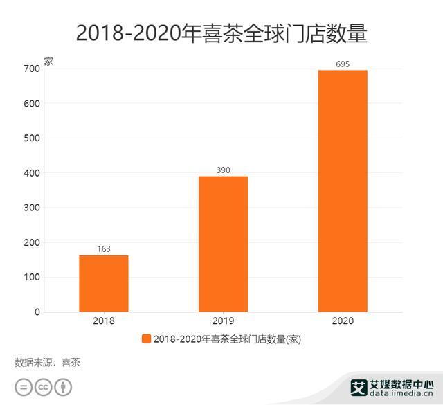 2021年中国新式茶饮行业品牌对比:奈雪の茶VS喜茶