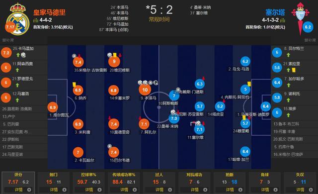 西甲第一球星!本泽马3射1传,维尼修斯建功+造点 皇马5-2塞尔塔 全球新闻风头榜 第2张