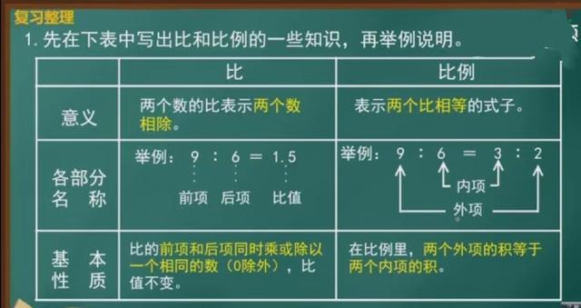 比和比例(1)整理与复习