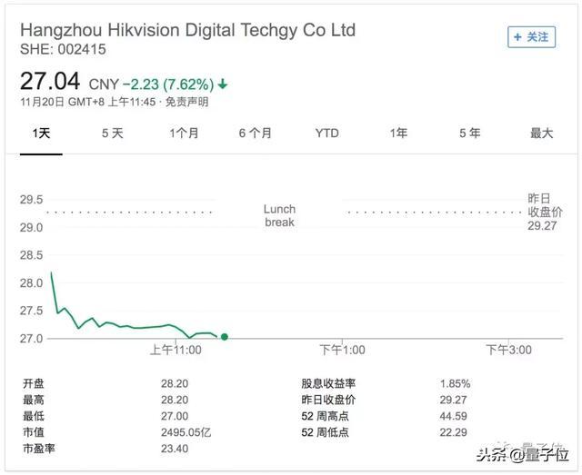 海康威视股票,海康威视被曝受限于美国芯片,股价今日大跌超7%