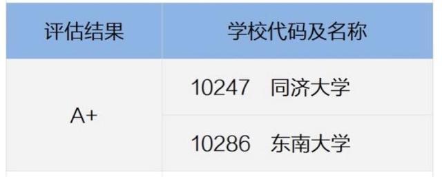 土木工程学校排名,中国大学土木工程专业排名:94所高校上榜,湖南大学为第3档