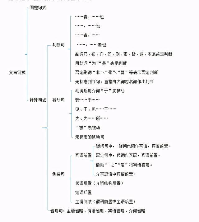 学霸独家秘诀:高中语文文言句式资料整理大全(可打印)转给孩子