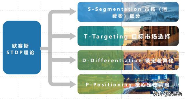 无差异营销,定位的基础方法:STDP|欧赛斯品牌定位