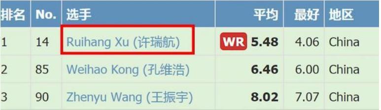 5 秒 48,中国人首次,浙江 13 岁男孩打破三阶魔方世界纪录 全球新闻风头榜 第2张