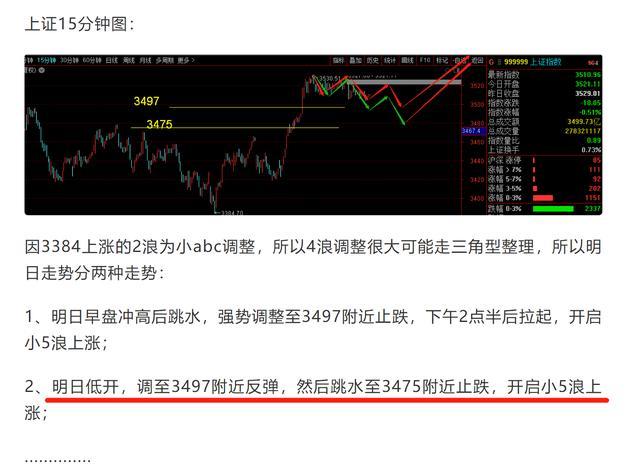 股市行情最新消息今天,精准——今日走势完全复制了昨日对大盘的预判