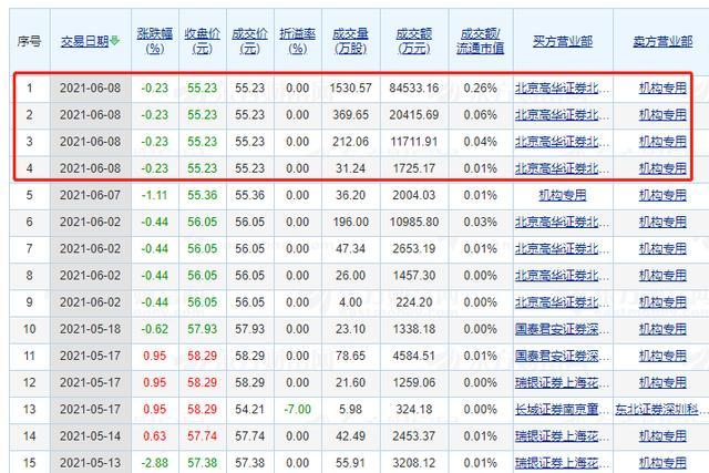 股票行情,股价连续8天不涨!格力遭机构抛售超11亿!46万股民慌不?