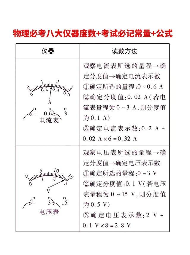 初中物理必考8大仪器知识考点