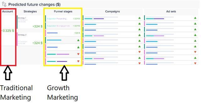 营销费用预算,在增长营销策略下,该如何管理广告预算?