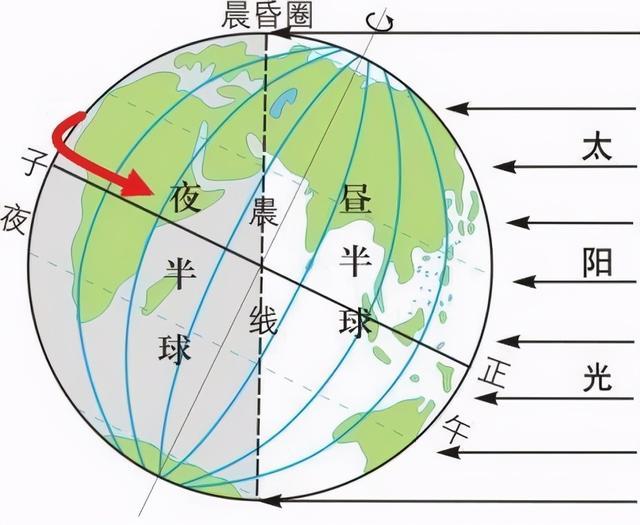 地球自转的地理意义,高中地理——每日讲1题(地球的自转、晨昏线、极夜)