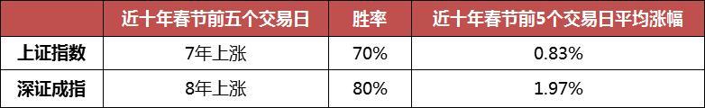 新春佳节前后左右的市场行情主要表现,用数据信息辅助管理决策!