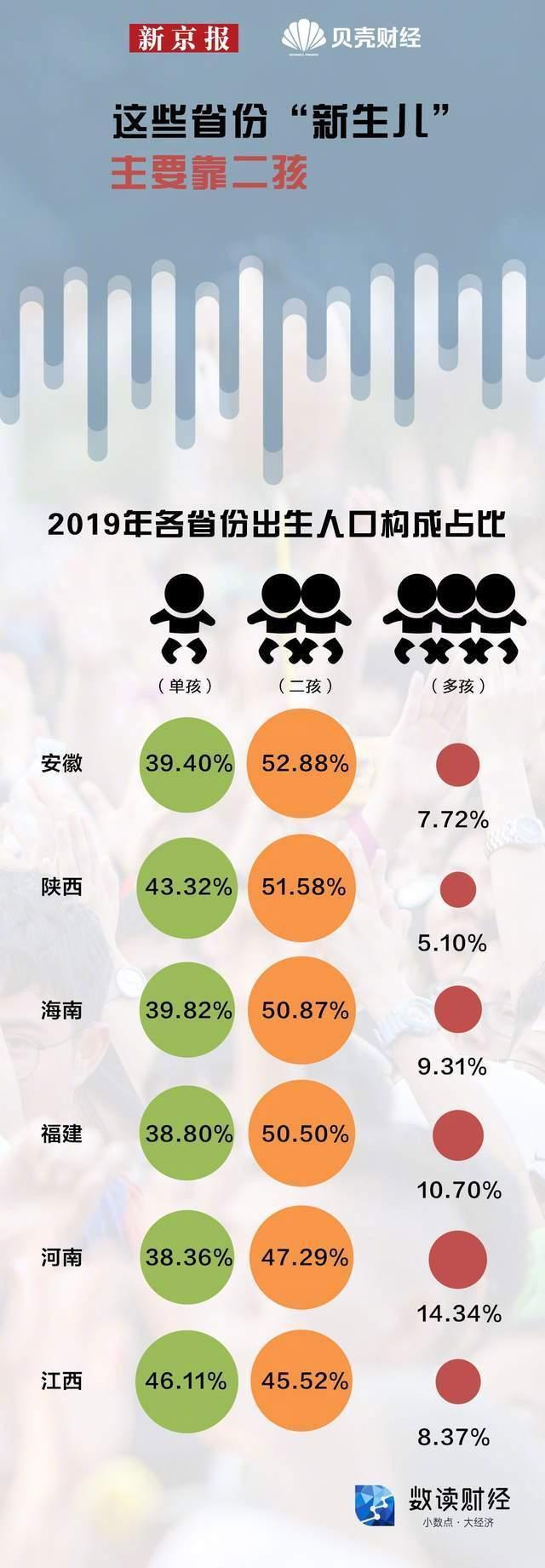 三孩政策来了,你生吗?一图看懂哪些省份的人最愿意生孩子 全球新闻风头榜 第2张