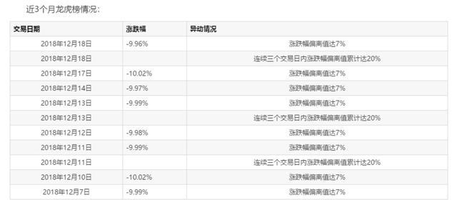 上海莱士股票,上海莱士九个跌停,控股股东继续爆仓近9000万股或遭被动减持