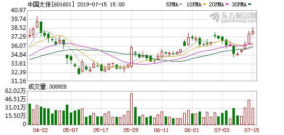 中国太保股票,中国太保盘中最高39.68元,股价创近一年新高
