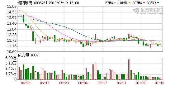 洛阳玻璃股票,(11-6)洛阳玻璃连续三日收于年线之上