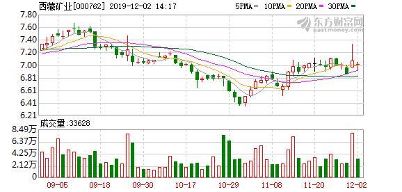 西藏矿业股票,多主力现身龙虎榜,西藏矿业涨停(07-30)