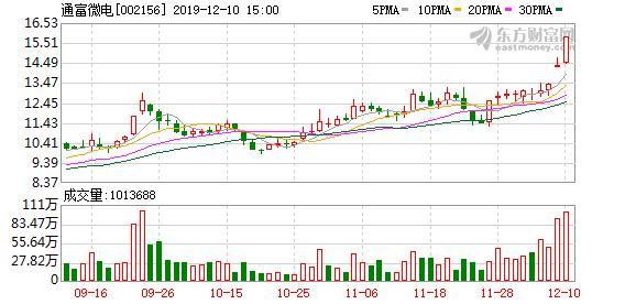 通富微电股票,多主力现身龙虎榜,通富微电涨停(06-07)