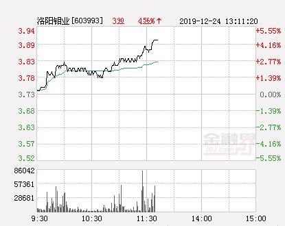 洛阳钼业股票,洛阳钼业大幅拉升4.29% 股价创近2个月新高