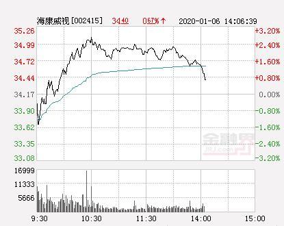 海康威视股票,海康威视大幅拉升0.67% 股价创近2个月新高