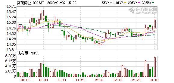 葵花药业股票,(2-5)葵花药业连续三日收于年线之上
