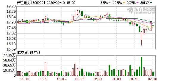 长江电力股票,长江电力股东户数增加21.32%,户均持股252.88万元