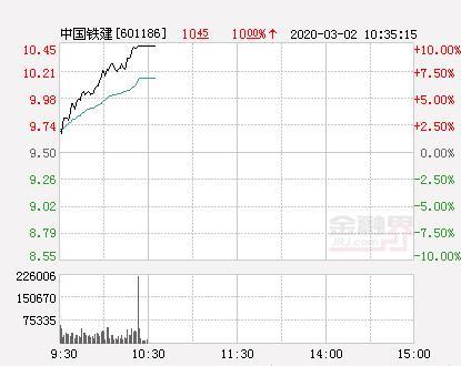 中国中铁股票,快讯:中国铁建涨停 报于10.45元