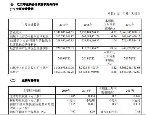锦江投资,锦江投资2019年净利2.68亿元增0.26% 汽车销售及维修服务需求日益增加