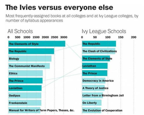 反思大学生阅读榜单:经典阅读与批判性思维