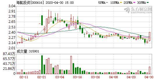 海航投资股吧,多主力现身龙虎榜,海航投资下跌8.28%(06-04)