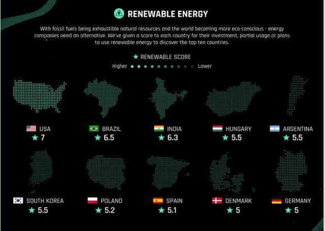 可再生能源有哪些,全球可再生能源投资TOP10国家