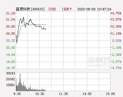 蓝思科技股票,蓝思科技大幅拉升3.2% 股价创近2个月新高