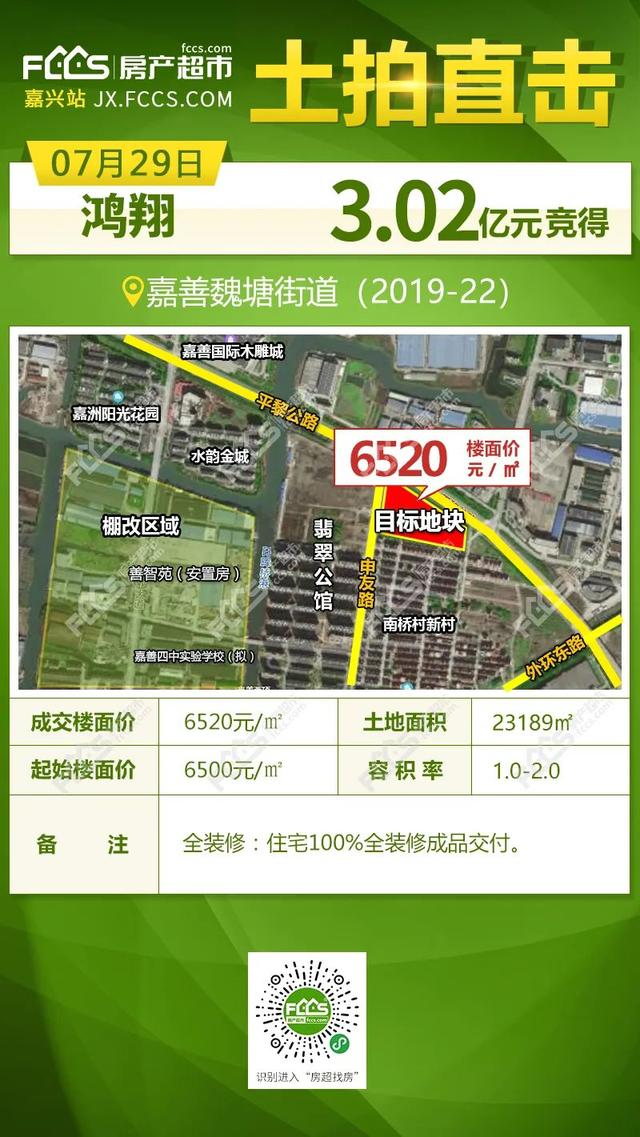 嘉兴房产超市网,6520元/㎡!鸿翔拿下嘉善中新产业园南宅地