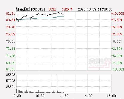隆基股份股票,快讯:隆基股份涨停 报于82.51元