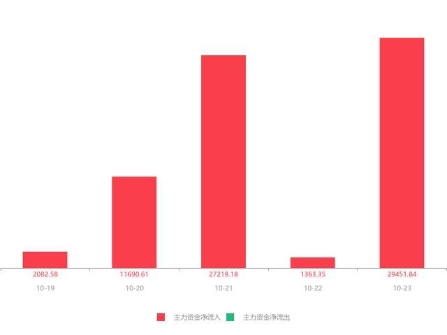 平安银行股票,快讯:平安银行急速拉升5.75% 主力资金净流入29451.84万元
