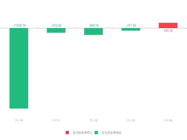 沈阳化工股票,快讯:沈阳化工急速拉升5.47% 主力资金净流入741.18万元