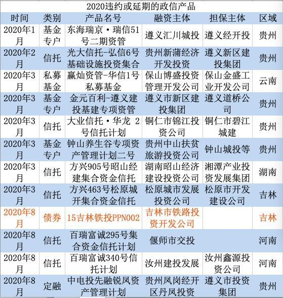 锦江投资,2020年政信违约盘点:城投债实质违约渐行渐近?(附名录)