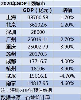 2020年上海完成地域国民生产总值38700