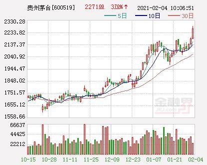 贵州茅台集团涨超4