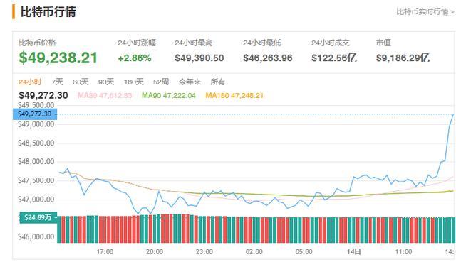 BTC股票短线冲高持续提升48000美金整数关