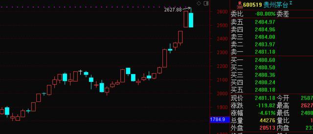 贵州茅台股价一度打破2600元价位总市值提升3