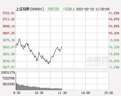 A股三大股指团体开低创业板指数跌逾3