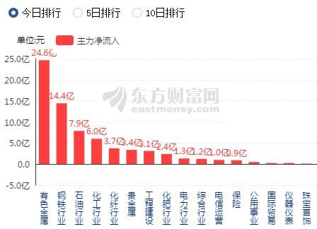 中国中冶股票,智通A股机构动向参考 | (2.22)顺周期占据主流,中国中冶(601618)表现强势