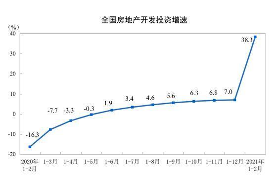 房地产投资,前2个月房地产开发投资同比增38.3%,房企资金情况改善